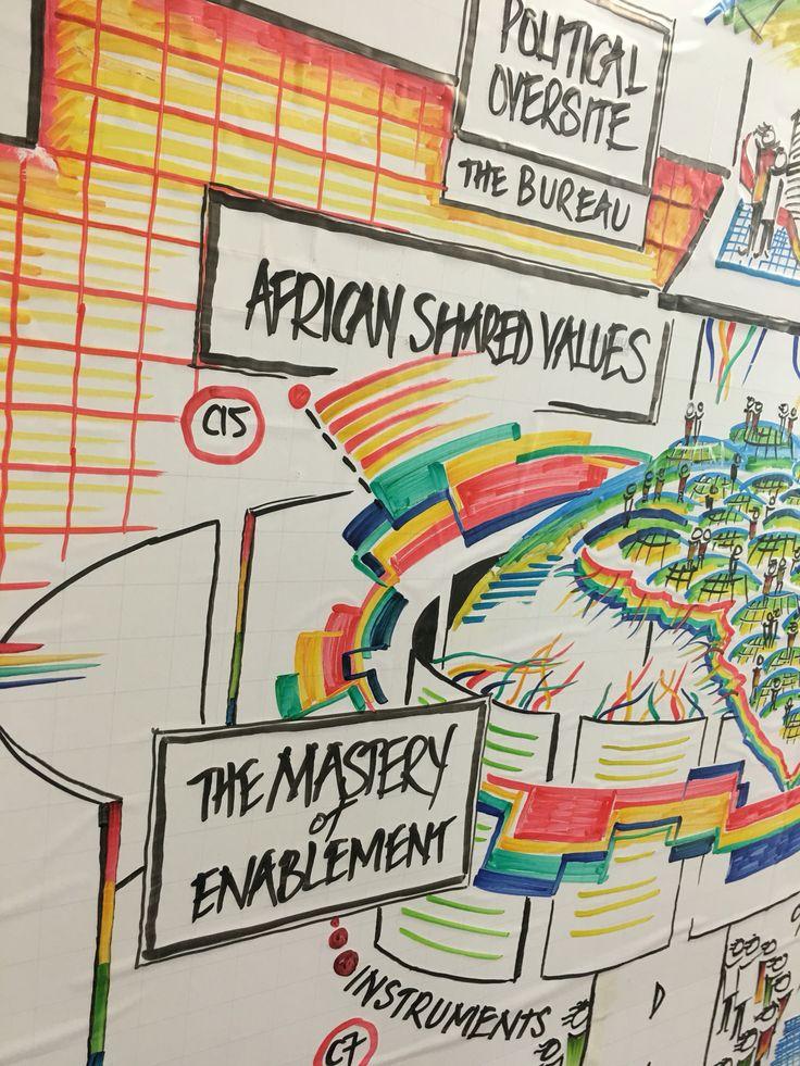 Shared Values #AfricanUnion