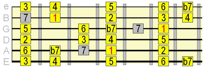 how to play mixolydian scale on guitar