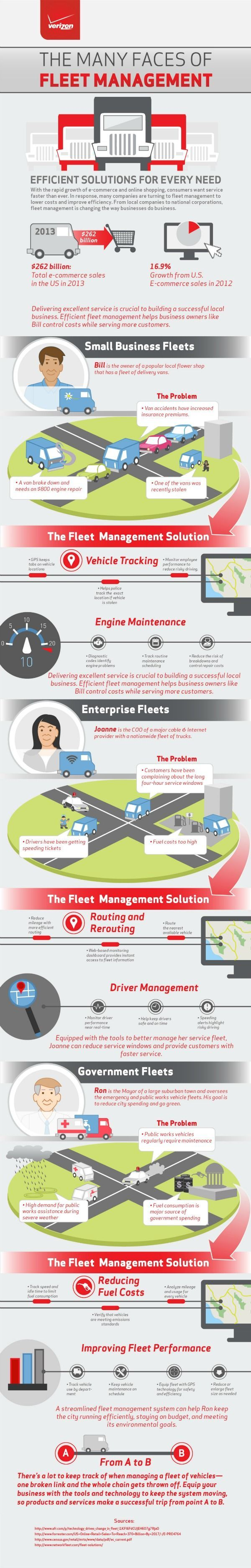 [Infographic] Fleet Management - GPS based fleet solutions are  a great way 2 influence change w/in your organization.