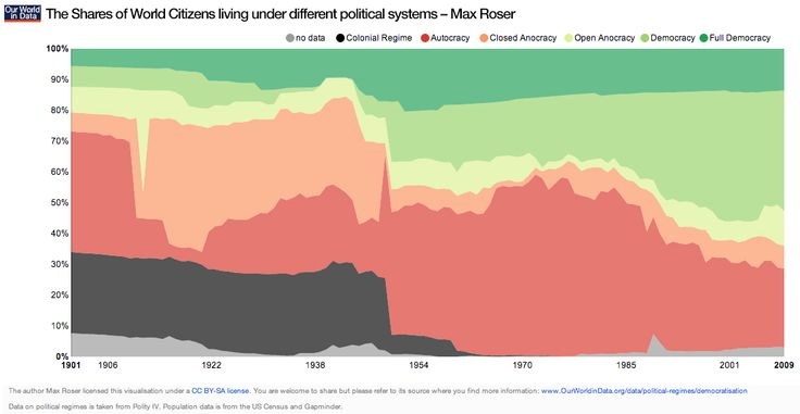 More than 1/2 of the world population is now living in democratic regimes.