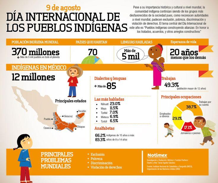 Día Internacional de los Pueblos Indígenas   http://caracteres.mx/dia-internacional-de-los-pueblos-indigenas/