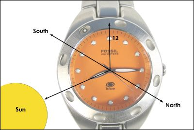 There are also several ways to get a good general sense of direction without any of those tools.  One of those is to simply use your watch, in relation to the sun.    Step 1. Find the sun (this should not be too hard unless there is alot of cloud cover).  Step 2. Point the hour hand (that is the little one) at the sun.  Step 3. Determine the line that intersects the halfway point between the hour hand and the number 12 on your watch.  Step 4. That line is pointing due South.