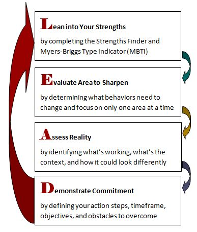 72 best Life Coaching images on Pinterest Personal development - leadership evaluation form