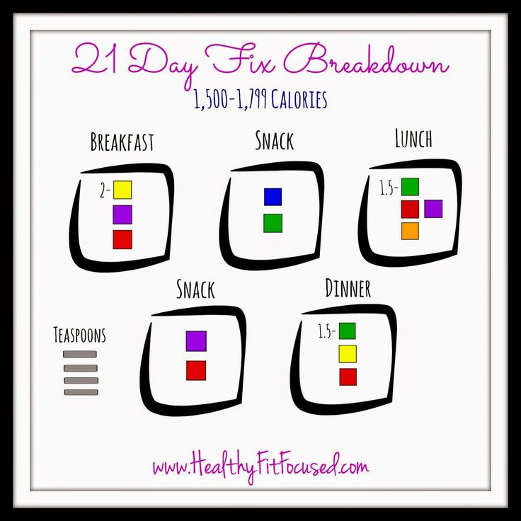 21 Day Fix Meal Breakdown, 21 Day Fix Cheat Sheet, 21 Day Fix Made Easy, 1500-1799 calories,  More at: www.HealthyFitFocused.com