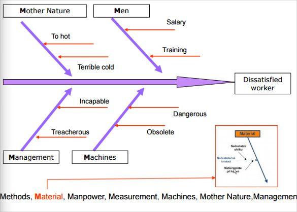 9 Fishbone Diagram Templates Templates Fish Bone Diagram