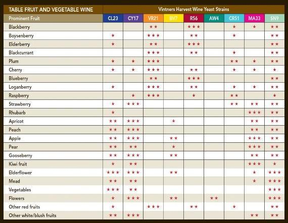Wine Yeast Chart | The Brew House - your local home brew store