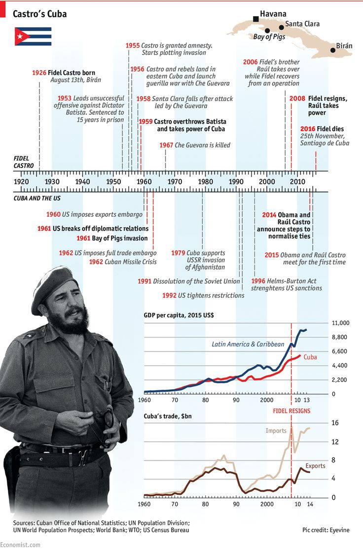 A timeline of the life of the former cuban leader who died on november 25th