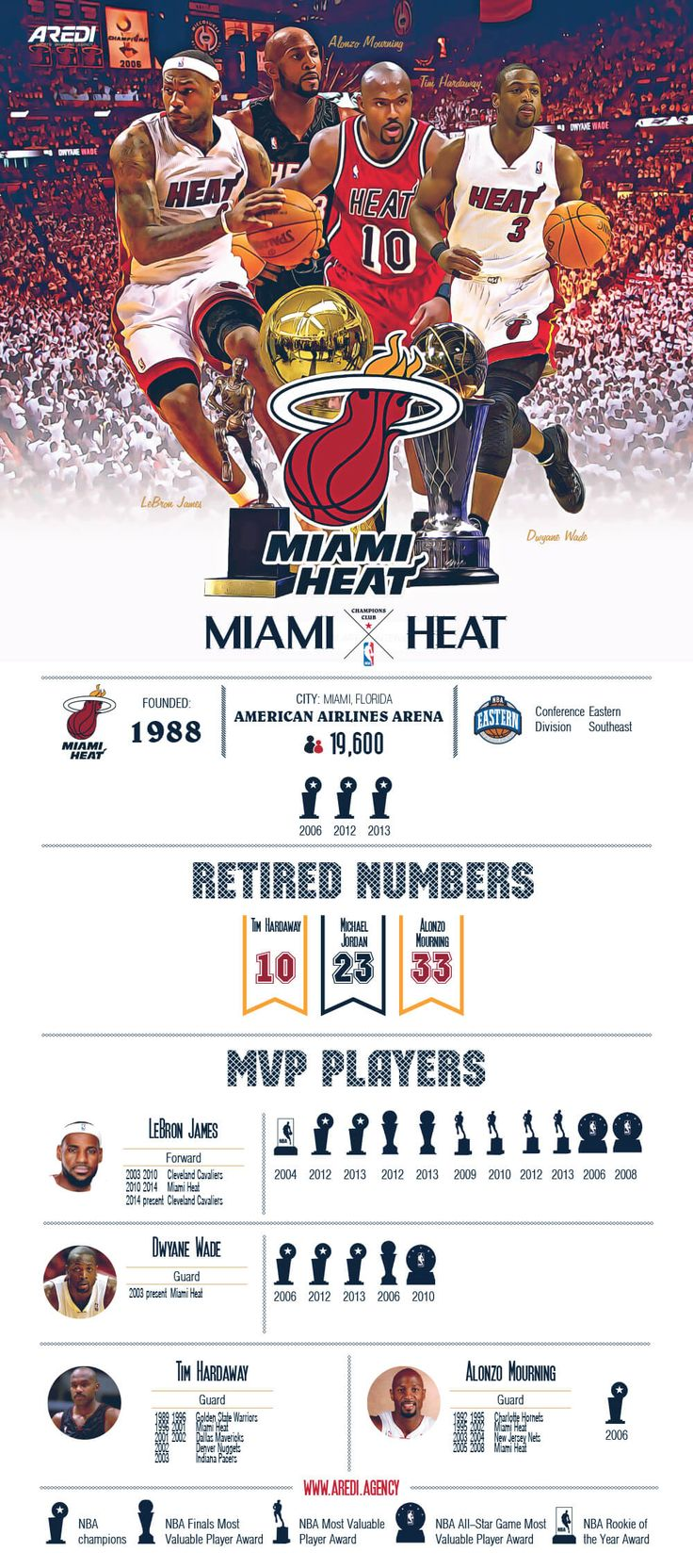 Miami Heat, Heat, infographic, art, sport, create, design, basketball, club, champion, branding, NBA, MVP legends, histoty, All Star game, NBA Rookie of the Year, LeBron James, Dwyane Wade, Tim Hardaw (Basketball Art)