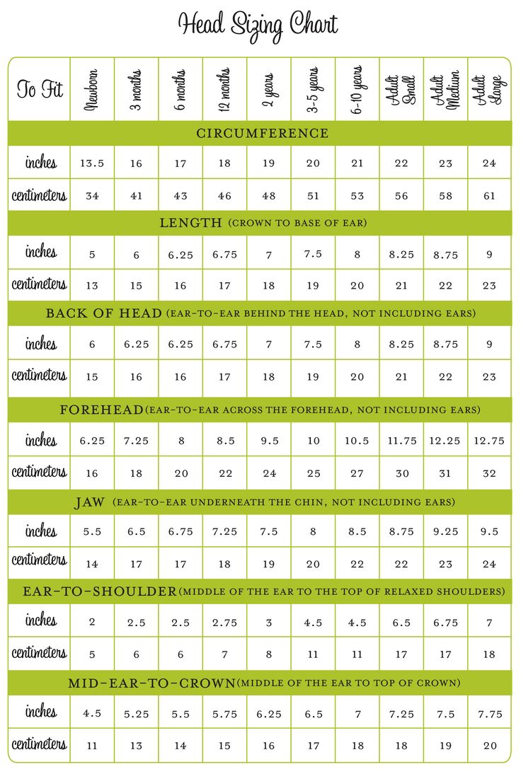"""head sizing chart for crochet hats (newborn-adult large) Knitted or crochet caps should be made about 1"""" - 1 1/2"""" smaller around than the head circumference, as the hats should stretch and sizes are not an exact science."""