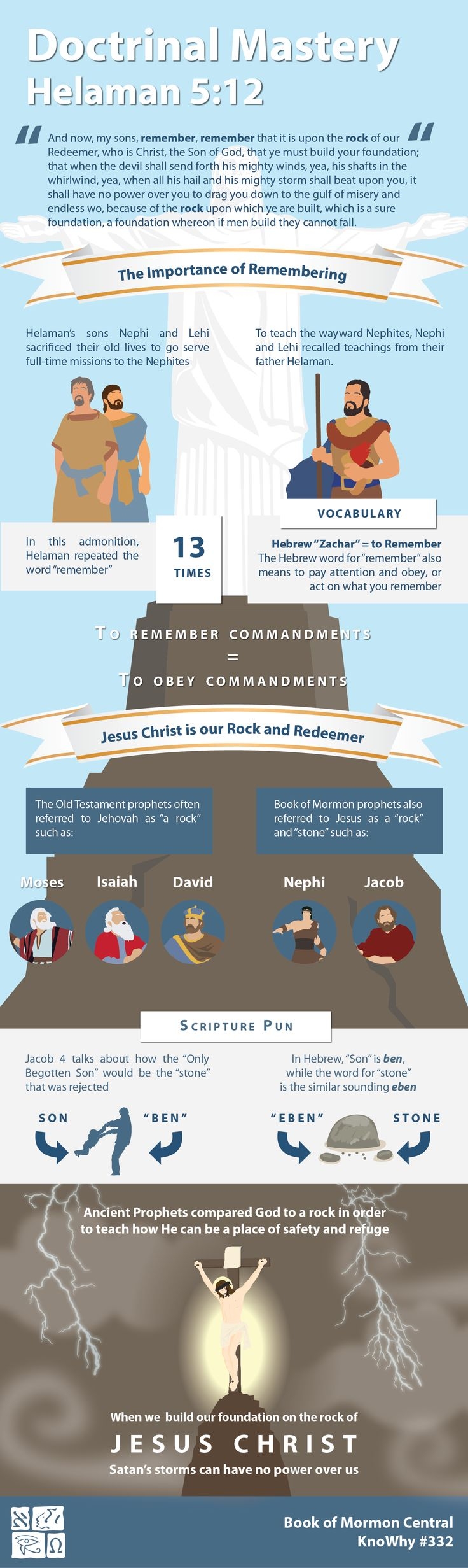 "In the Book of Mormon, Helaman told his sons to ""remember, remember that it is upon the rock of our Redeemer, who is Christ, the Son of God, that ye must build your foundation"".  Understanding the biblical meaning of ""remember"", or biblical imagery such as a ""rock"" or ""stone"", can bring a deeper knowledge to Helamans counsel. Learn more at...  https://knowhy.bookofmormoncentral.org/content/why-did-helaman-want-his-sons-to-remember-to-build-upon-the-rock"