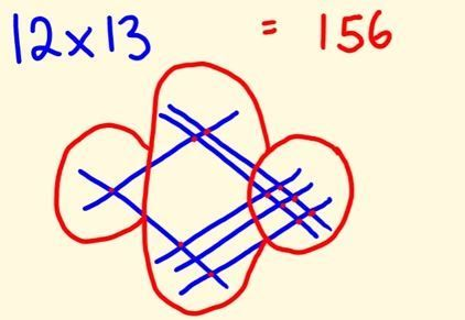 I promise, that this japanese multiplication technique will make math way easier - just be aware the site this is on also has adult content... so not for kids but for you to see how this method is done