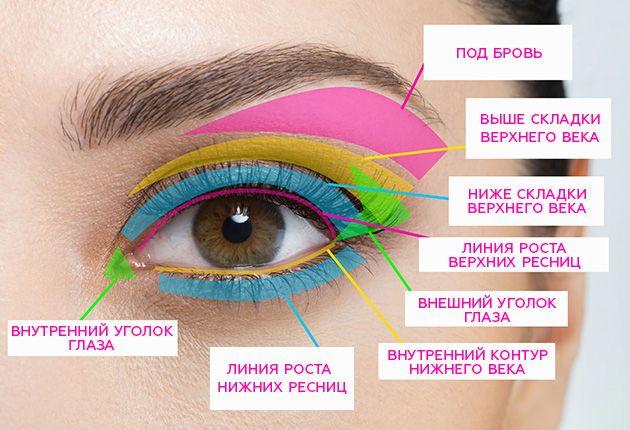 Хайлайтер, консилер, глиттер... Если у тебя тоже дергается глаз, когда ты встречаешь очередной мастер-класс по макияжу, в котором понимаешь только предлоги, этот материал для тебя!