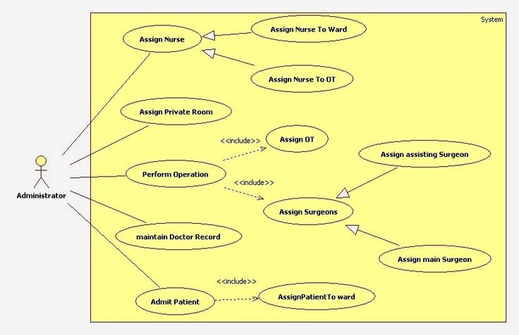 Best 7 uml use case diagram images on pinterest use case award uml use case diagram for hospital management system ccuart Choice Image