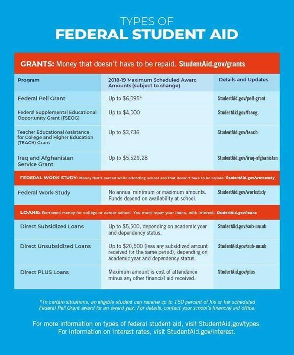 We Have Money To Help You Pay For College Fill Out The Fafsa Form To Apply Fafsa Gov Sparkeduniversity Cash Money Dollars College Advice Teaching Fafsa
