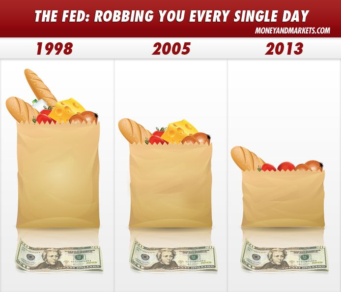 Dollar buying power diminishes from 1998 to 2013.