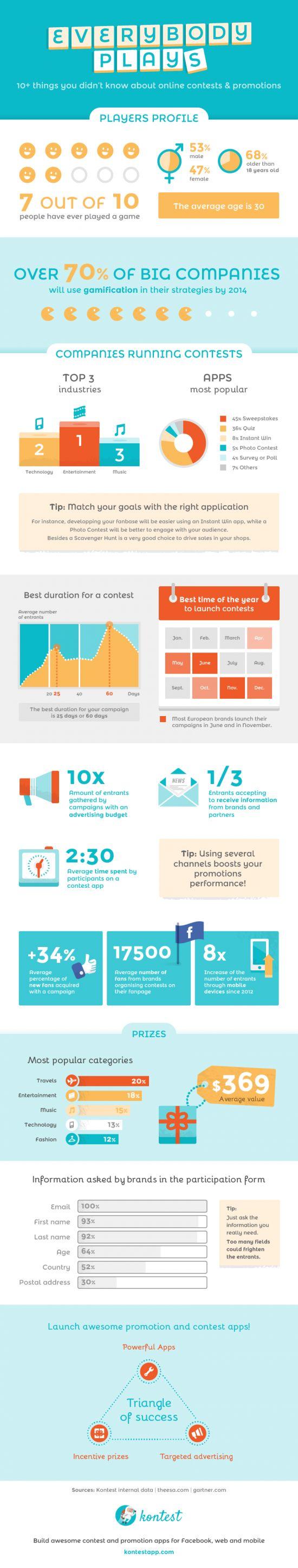 25 best DataViz images on Pinterest | Info graphics, Infographic and ...