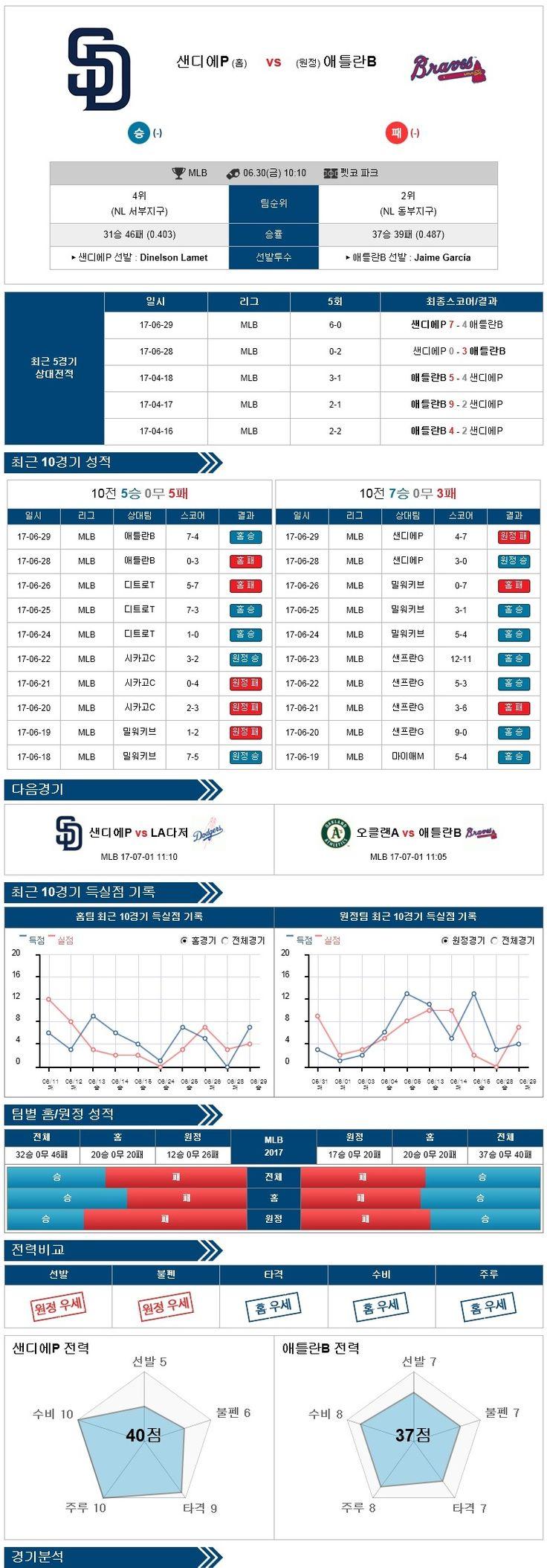 [MLB] 6월 30일 야구분석픽 샌디에이고 vs 애틀랜타 ★토토군 분석픽★