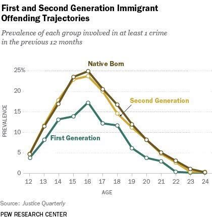 First and Second Generation Immigrant Offending Trajectories