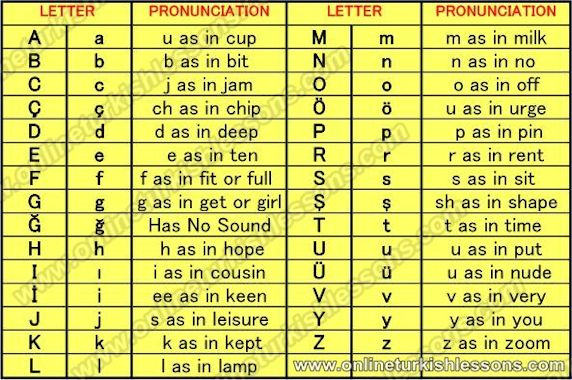 This is a phonetic guide to the Turkish #Alphabet to aid pronunciation.  It's essentially the fundamental part of being able to speak.  #Turkish #Turkey #Türkçe #languages #alfabe #türkalfabesi