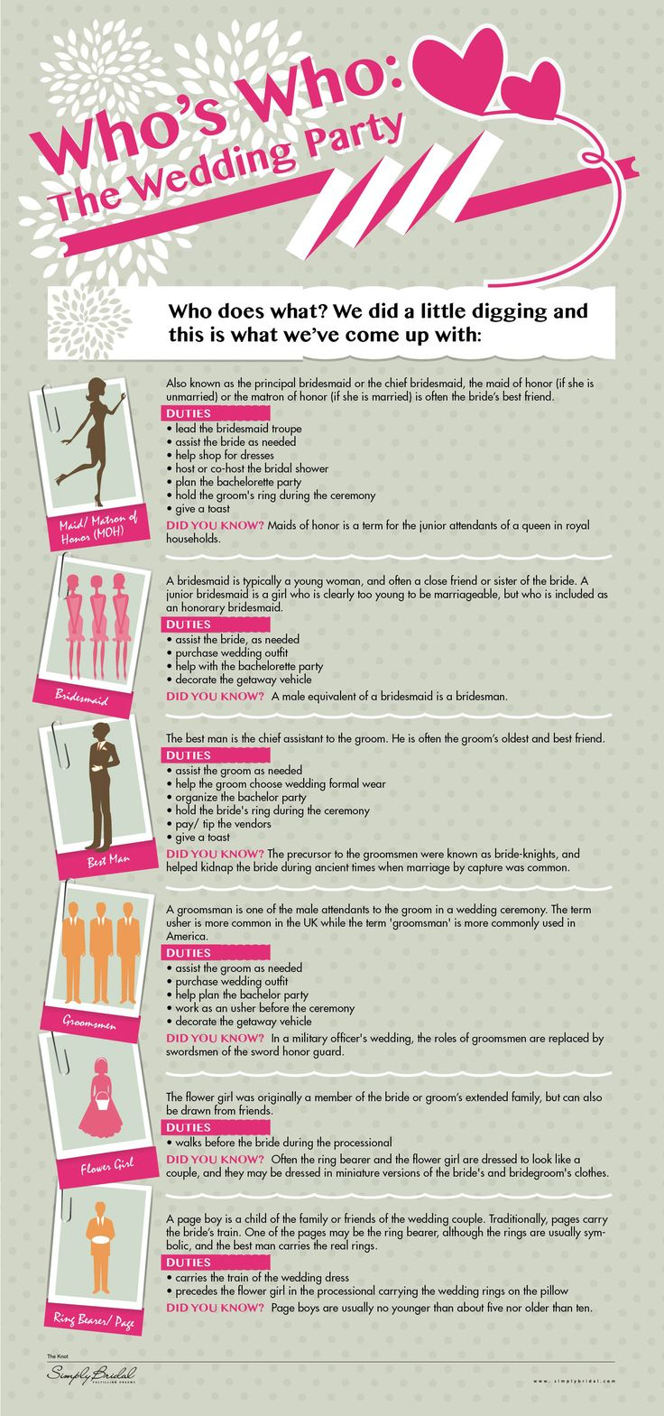wedding party infographics   Who's Who: The Wedding Party [INFOGRAPHIC] – Infographic List