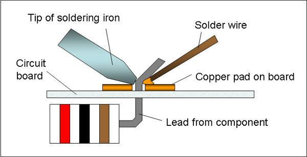 the tip of the soldering iron heats both the copper pad and the lead from the electronic. Black Bedroom Furniture Sets. Home Design Ideas