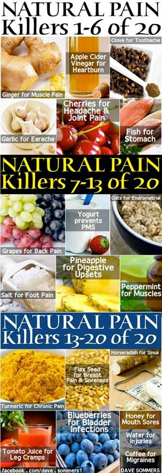 20 Natural Pain Killers - 1 Ginger-muscle pain 2 Apple Cider Vinegar-heartburn 3 Clove-toothache 4 Garlic-earache 5 Cherries-headache/joint pain 6 Fish-stomach pain 7 Grapes-back pain 8 Yogurt-prevents PMS 9 Oats-Endrometrial 10 Salt-foot pain 11 Pineapple-digestive upsets 12 Peppermint-muscle pain 13 Turmeric-chronic pain 14 Flax Seed-breast pain/soreness 15 Horseradish-sinus 16 Tomato Juice-leg cramps 17 Blueberries-bladder infections 18Honey-mouth sores 19 Water-injuries 20…