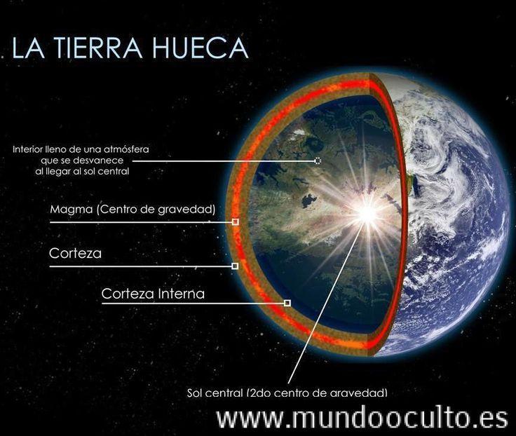La Tierra Hueca Las Pruebas Suficientes?