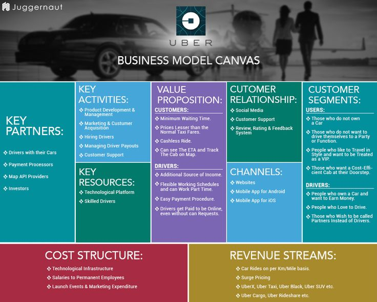 37 Best Business Model Canvas // Powerpoint Templates Images On