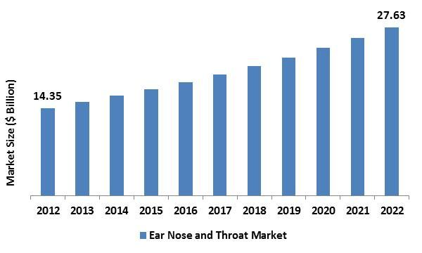 The Ear Nose and Throat (ENT) Devices Market was worth USD 14.35 billion in the year of 2012 and is expected to reach approximately USD 27.63 billion by 2022, while registering itself at a compound annual growth rate (CAGR) of 6.07% during the forecast period.