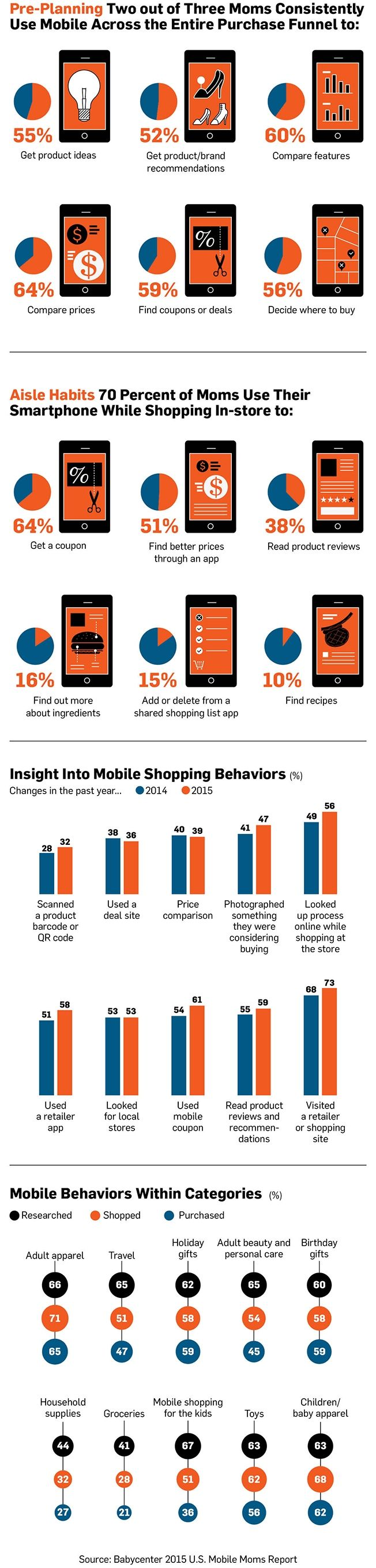 Infographic: For Moms, Mobile Is Now a Vital Part of the Shopping Experience   Adweek