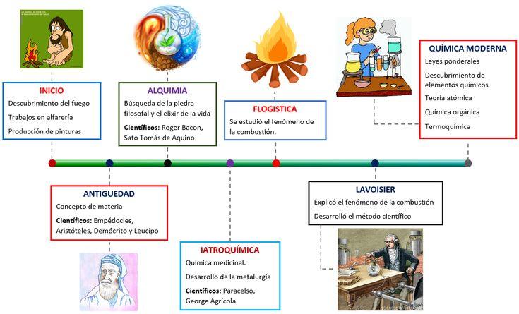 Pinterest the world s catalog of ideas for Resumen del libro quimica en la cocina