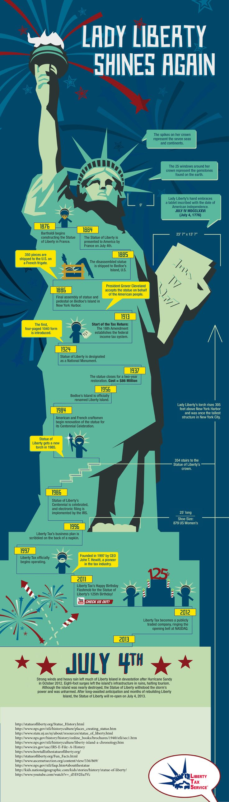 Lady Liberty Shines Again! History of the Statue of Liberty.. Perfect Infographic for the 4th of July!!!