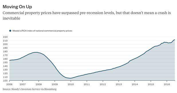 Les prix de l'immobilier commercial ont dépassé les plus hauts de 2007 aux USA - surchauffe ?