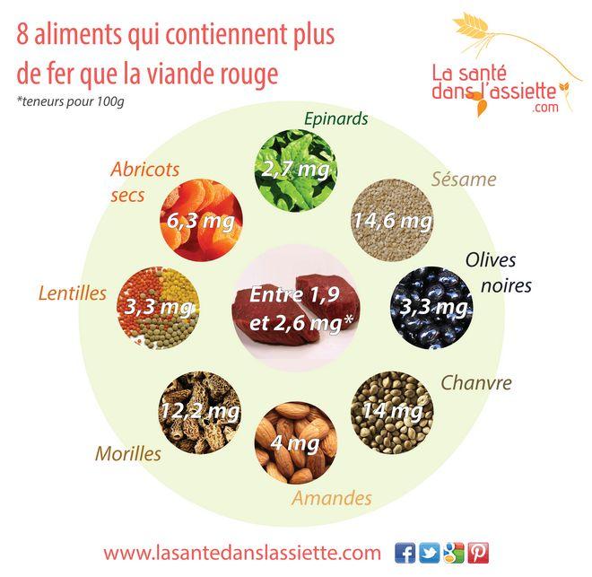 La Santé dans l'Assiette: Fiche pratique - 8 aliments qui contiennent plus de fer que la viande rouge