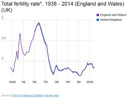 Population: This picture shows the fertility rate in Great Britain.  The fertility rate as of 2012 was 1.9. In order to keep our population the same, the fertility rate has to be 2.0 or above. In 2005 the fertility rate was 1.76, so the fertility rate has gone up since then.