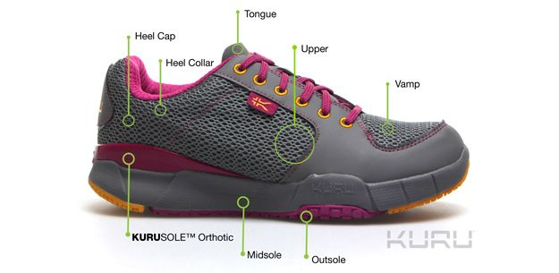 4 Foot Problems Solved by Comfortable Women's Shoes / KURU ...