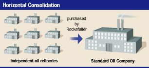 Horizontal Integration: when one owner controls all companies and facilities at one stage of production of a good or commodity.