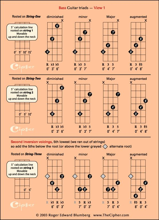 the four triads on bass guitar view 1 bass chord charts in 2019. Black Bedroom Furniture Sets. Home Design Ideas