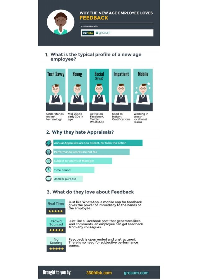 8 best Employee Engagement images on Pinterest Employee - 360 evaluation