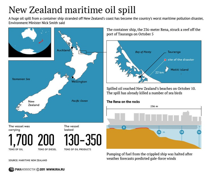 174 Best Images About Oil Infographics On Pinterest