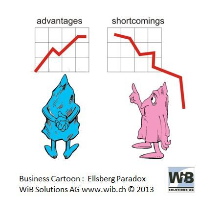 Business Cartoon Ellsberg Paradox by WiBi and WiB Solutions Switzerland. Check for more on management thinking mistakes at www.managementthinkingmistakes.ch
