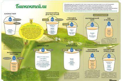 Биококтейли, биорастворы: приготовление и применение