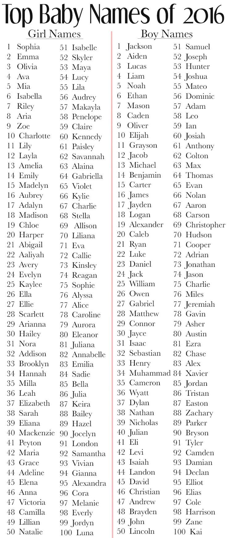 Baby Names For 2017 Best Boy