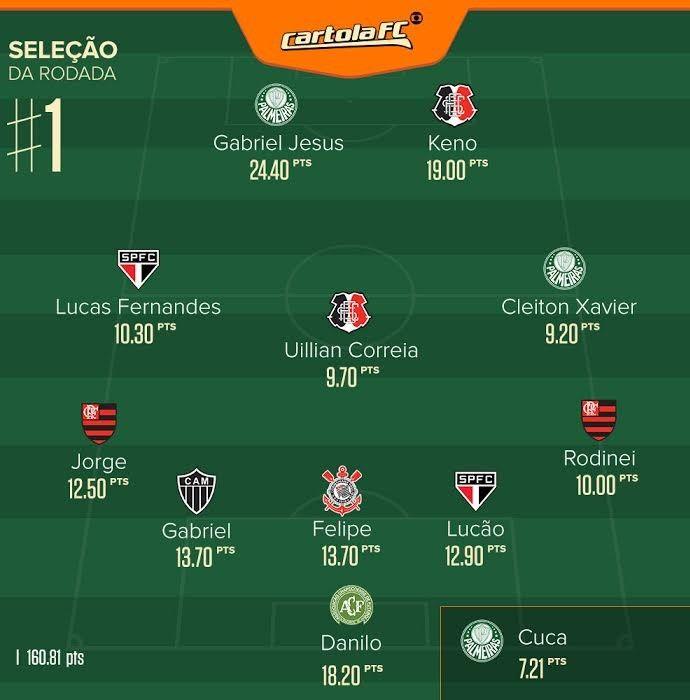 seleção rodada #1 cartola (Foto: Arte GloboEsporte.com)