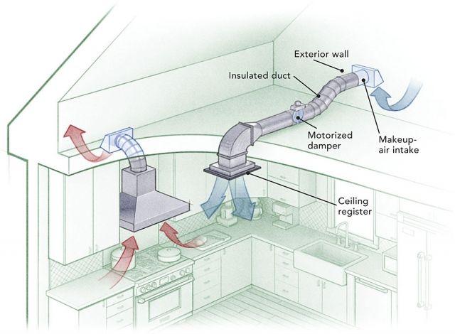 Kitchen Exhaust Hood Duct Installation Kitchen Ventilation Kitchen Exhaust Kitchen Hoods