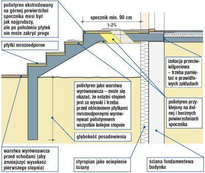 Jak zrobić dom ?: Schody zewnętrzne przy ścianie dwuwarstwowej.