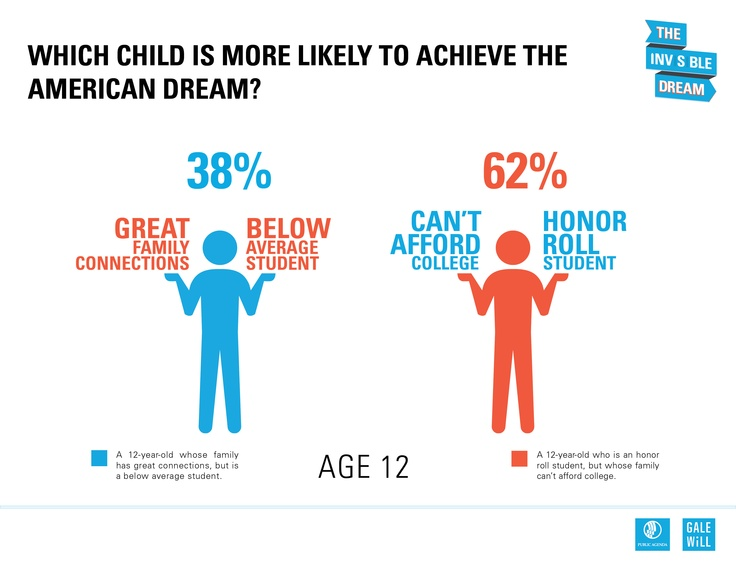 Most think the 'American dream' is within reach for them