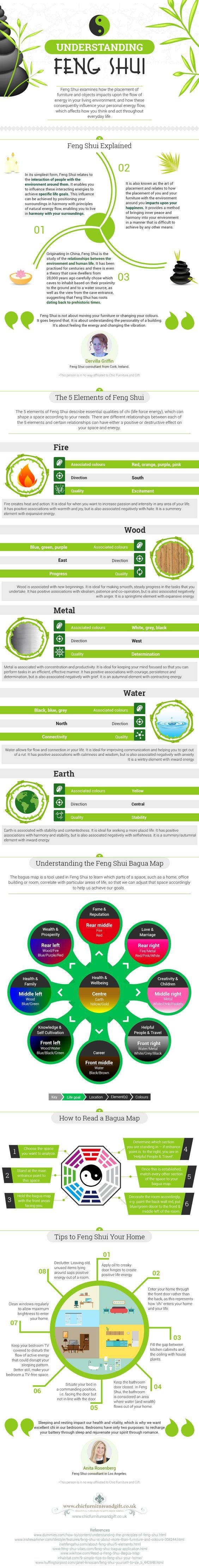 top 10 feng shui tips cre. Infographic Feng Shui Elements And Bagua Map Top 10 Tips Cre