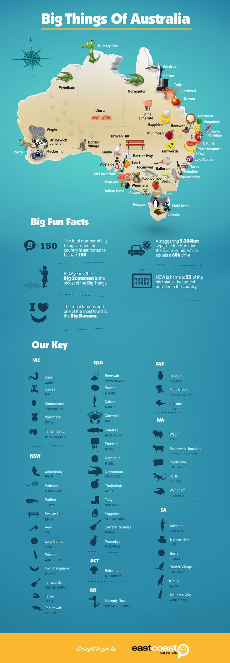 Infographic: Australia's Big Things On A Map | Lifehacker Australia. The perfect map for planning a holiday.