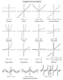 139 best images about A FuNcTiOnS & GrApHiNg on Pinterest ...